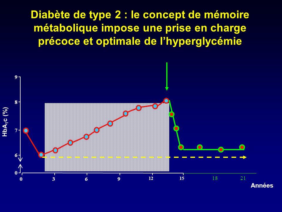 Années 0369 1215 9 8 7 6 0 HbA 1 c (%) 1821 Diabète de type 2 : le concept de mémoire métabolique impose une prise en charge précoce et optimale de lh