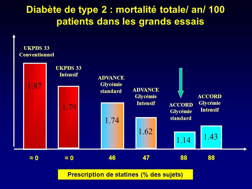 Diabète de type 2 : mortalité totale/ an/ 100 patients dans les grands essais UKPDS 33 Conventionnel UKPDS 33 Intensif ADVANCE Glycémie standard 1.62
