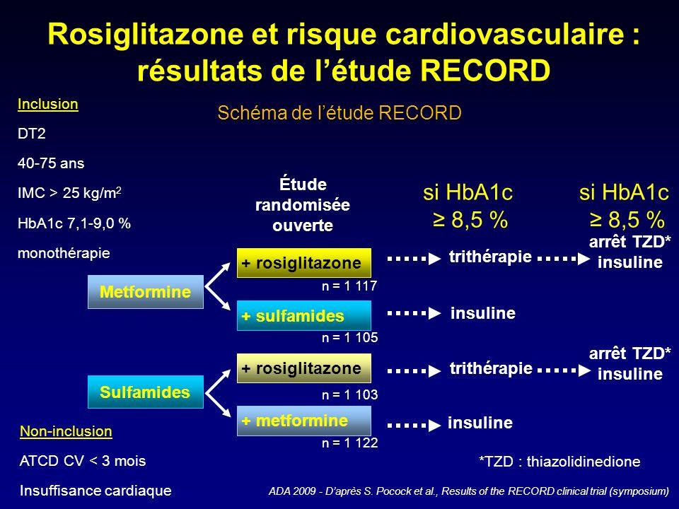 ADA 2009 - Daprès S. Pocock et al., Results of the RECORD clinical trial (symposium) Rosiglitazone et risque cardiovasculaire : résultats de létude RE