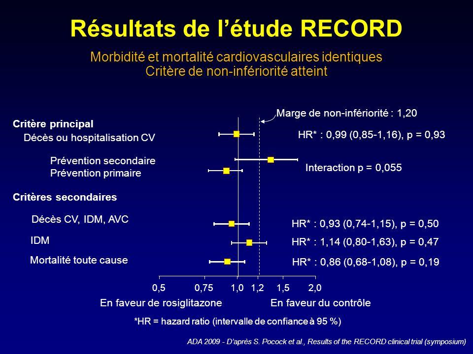 Morbidité et mortalité cardiovasculaires identiques Critère de non-infériorité atteint *HR = hazard ratio (intervalle de confiance à 95 %) Critère pri