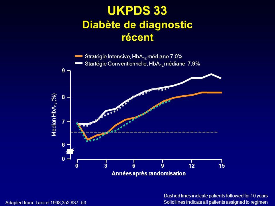 NaifsMet SU RSG Step 1 Bithérapie Met +SU SU + Met RSG + SU Step 2 Titration max des trts Step 3 Trithérapie: Met +SU + RSG ou insulinothérapie Bras Intensif Objectif <6% Bras Standard Objectif 7% à 7,9% En fonction de lHbA1c pour être dans lobjectif Si HbA1c >8%: Titration Max de la monothérapie ou rajouter un ADO Si HbA1c dans lobjectif : continuer le trt Si HbA1c < 7% : revenir à létat antérieur Effects of Intensive Glucose Lowering in Type 2 Diabetes : The Action to Control Cardiovascular Risk in Diabetes Study Group* NEJM june 12, 2008 vol.