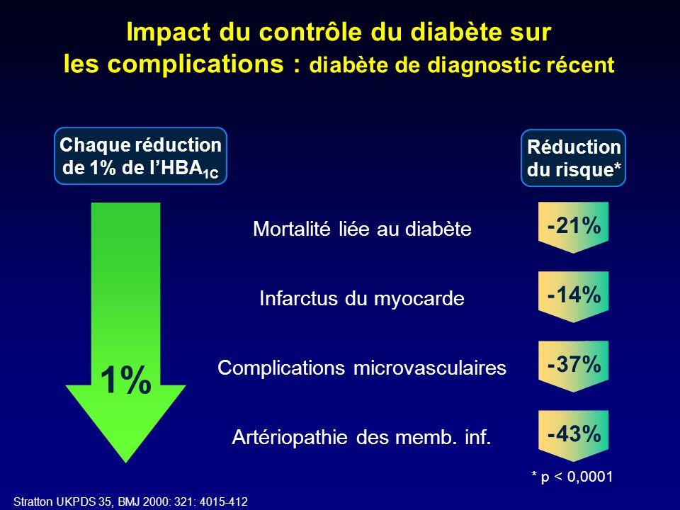 Chaque réduction de 1% de lHBA 1C Réduction du risque* 1% * p < 0,0001 Complications microvasculaires - 37% Artériopathie des memb. inf. - 43% Infarct