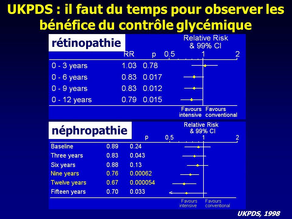 Sulfamides hypoglycémiants / insuline vs traitement conventionnel R.Holman and al NEJM 2008; 359 : 1577-1589 Moyenne (95%CI) Hémoglobine glyquée % Présentation des résultats dUKPDS UKPDS : évolution de lHbA1c au cours de la phase de suivi