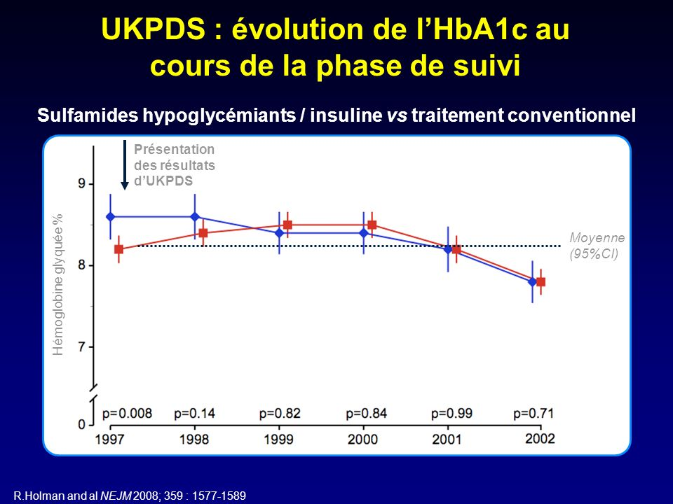 Années 0369 1215 9 8 7 6 0 HbA 1 c (%) 1821 Diabète de type 2 : le concept de mémoire métabolique impose une prise en charge précoce et optimale de lhyperglycémie