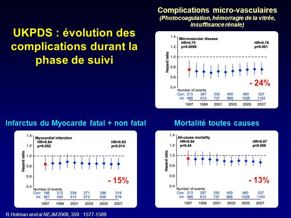Relation entre lancienneté du diabète et lincidence dévénements cardiovasculaires VADT N Engl J Med 2009; 360: 129-39 Bénéfice du traitement intensif supérieur chez les patients ayant un DT2 peu évolué1,41,2 0,4 1,0 0,8 0,6 Durée du diabète (années) p = 0,0001 0 6932118241215 Rapport de risque dévénements cardiovasculaires