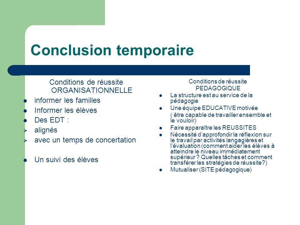 Conclusion temporaire Conditions de réussite ORGANISATIONNELLE informer les familles Informer les élèves Des EDT : alignés avec un temps de concertati