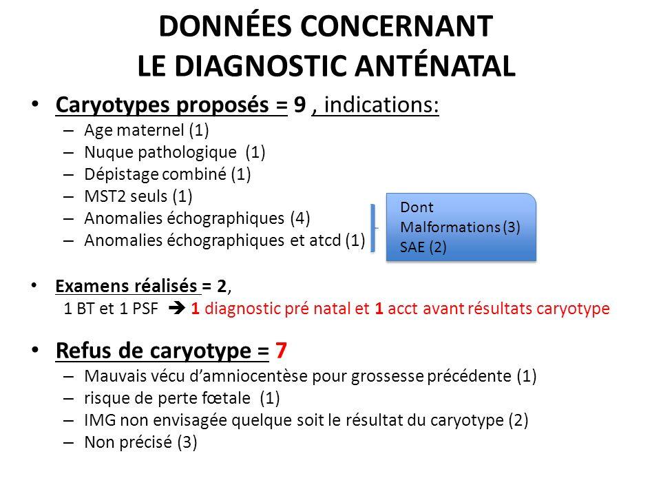 DONNÉES CONCERNANT LE DIAGNOSTIC ANTÉNATAL Caryotypes proposés = 9, indications: – Age maternel (1) – Nuque pathologique (1) – Dépistage combiné (1) –