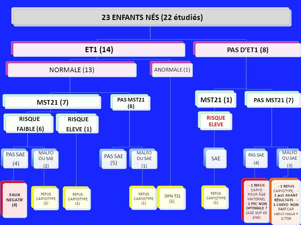23 ENFANTS NÉS (22 étudiés) ET1 (14) NORMALE (13) MST21 (7) RISQUE FAIBLE (6) PAS SAE (4) FAUX NEGATIF (4) MALFO OU SAE (2) REFUS CARYOTYPE (2) RISQUE