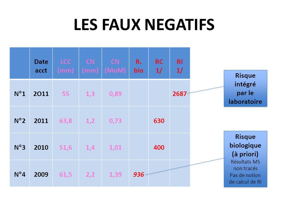 LES FAUX NEGATIFS Date acct LCC (mm) CN (mm) CN (MoM) R. bio RC 1/ RI 1/ N°12O11551,30,892687 N°2201163,81,20,73630 N°3201051,61,41,01400 N°4200961,52
