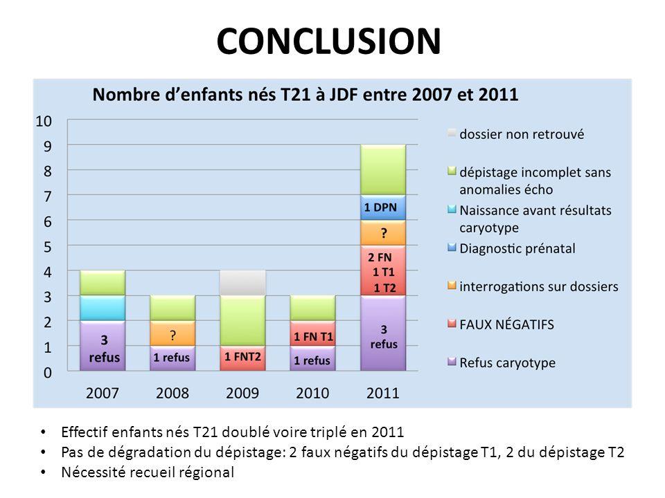 CONCLUSION Effectif enfants nés T21 doublé voire triplé en 2011 Pas de dégradation du dépistage: 2 faux négatifs du dépistage T1, 2 du dépistage T2 Né