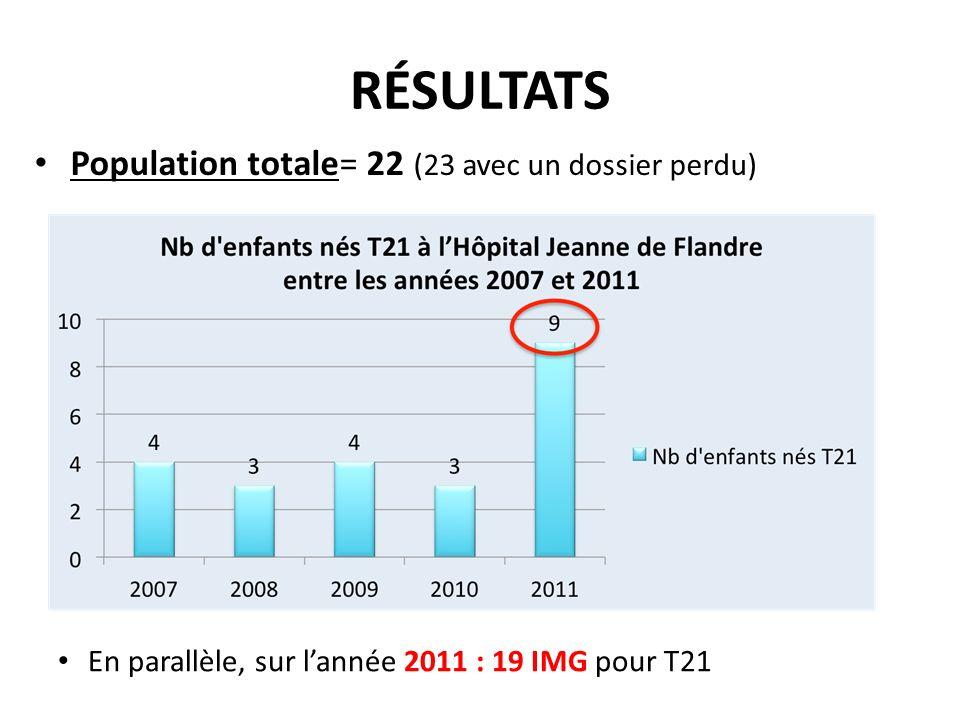 RÉSULTATS Population totale= 22 (23 avec un dossier perdu) En parallèle, sur lannée 2011 : 19 IMG pour T21