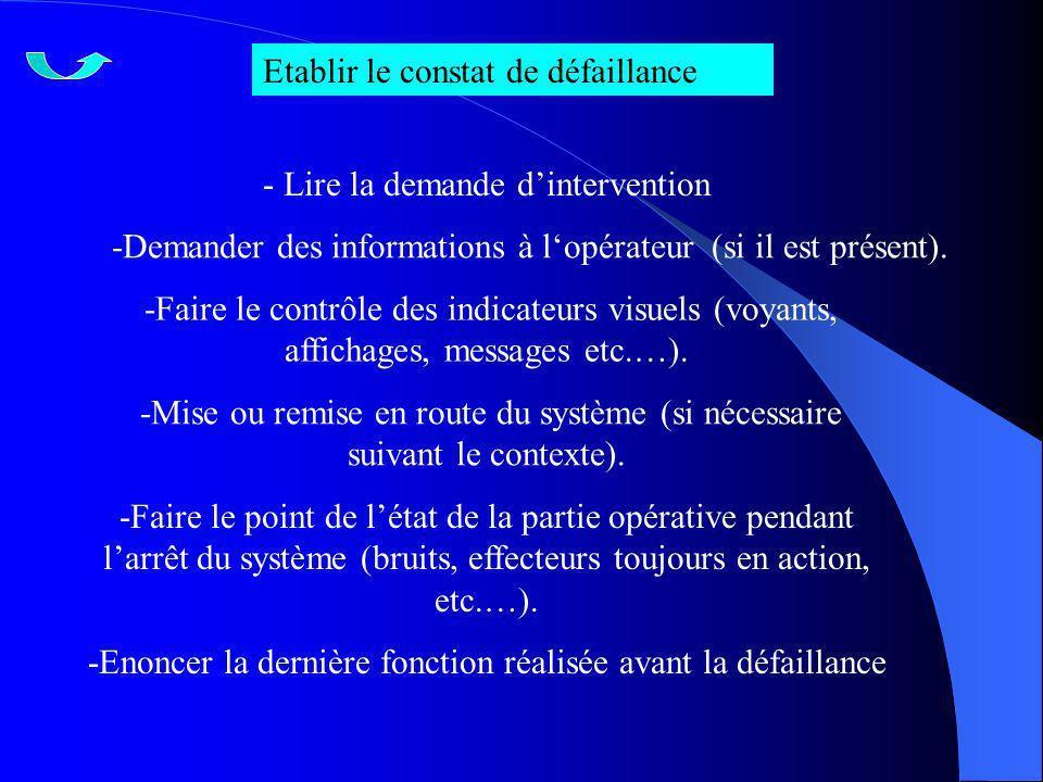 Etablir le constat de défaillance - Lire la demande dintervention -Demander des informations à lopérateur (si il est présent). -Faire le contrôle des