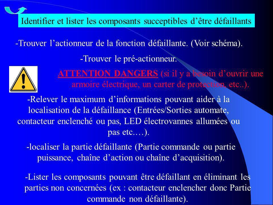 Identifier et lister les composants succeptibles dêtre défaillants -Trouver lactionneur de la fonction défaillante. (Voir schéma). -Trouver le pré-act