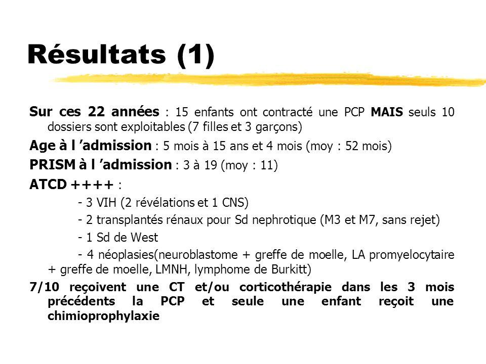 Résultats (2) SC : TRIADE classique = toux, dyspnée, hyperthermie, voir tableau de détresse respiratoire SRx : pneumopathie interstitielle diffuse (pas de TDM) DIAGNOSTIC de CERTITUDE : LBA avec coinfection CMV (3/10) TRAITEMENTS : Cotrimoxazole IV, durées variable de 1 j (décès) à 21 jours Corticothérapie adjuvante chez 6/10