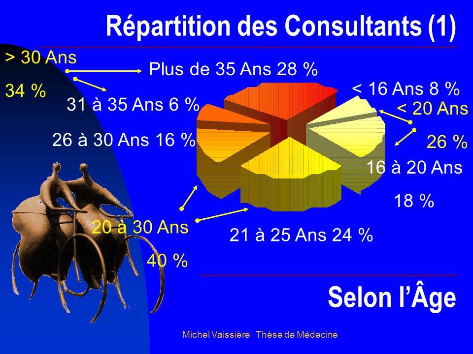 Michel Vaissière Thèse de Médecine Répartition des Consultants (1) 31 à 35 Ans 6 % Plus de 35 Ans 28 % 26 à 30 Ans 16 % 21 à 25 Ans 24 % 16 à 20 Ans 1