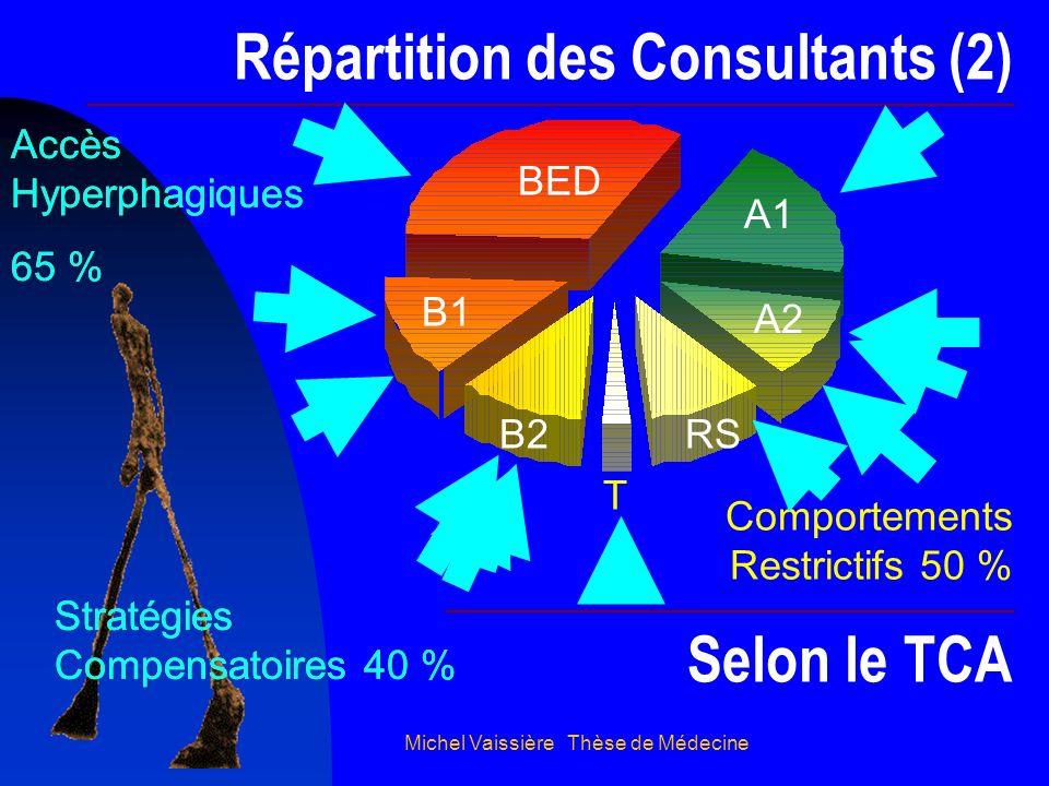 Michel Vaissière Thèse de Médecine Répartition des Consultants (2) B1 B2RS A1 Selon le TCA T BED A2 Accès Hyperphagiques 65 % Comportements Restrictif