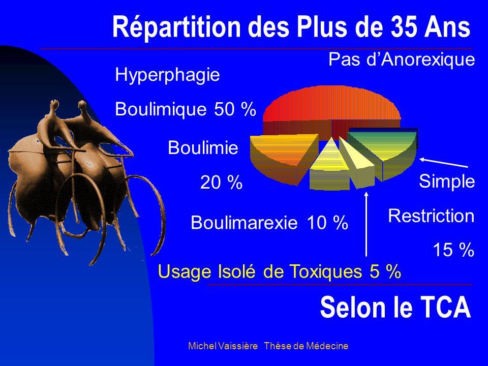 Michel Vaissière Thèse de Médecine Répartition des Plus de 35 Ans Boulimie 20 % Boulimarexie 10 % Simple Restriction 15 % Selon le TCA Usage Isolé de