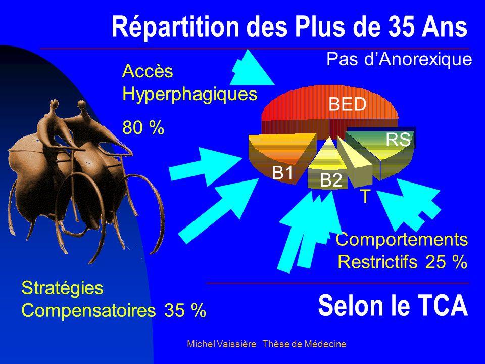 Michel Vaissière Thèse de Médecine Répartition des Plus de 35 Ans Selon le TCA Pas dAnorexique BED B1 B2 T RS Stratégies Compensatoires 35 % Comportem