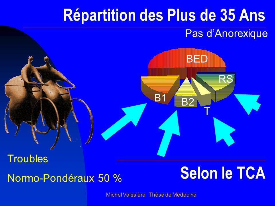 Michel Vaissière Thèse de Médecine Répartition des Plus de 35 Ans Selon le TCA Pas dAnorexique BED B1 B2 T RS Troubles Normo-Pondéraux 50 %