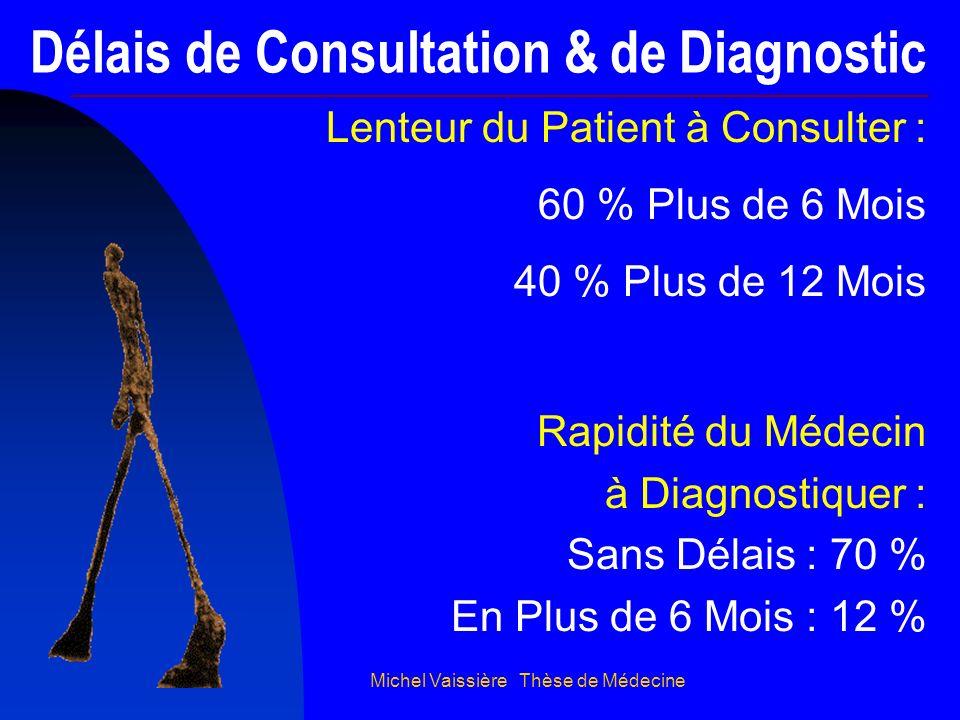 Michel Vaissière Thèse de Médecine Délais de Consultation & de Diagnostic Lenteur du Patient à Consulter : 60 % Plus de 6 Mois 40 % Plus de 12 Mois Ra