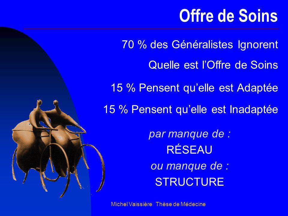 Michel Vaissière Thèse de Médecine Offre de Soins 70 % des Généralistes Ignorent Quelle est lOffre de Soins 15 % Pensent quelle est Adaptée 15 % Pense