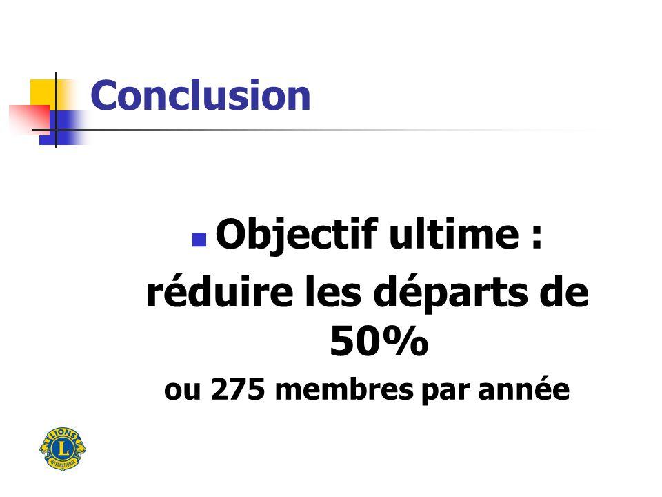 Conclusion Objectif ultime : réduire les départs de 50% ou 275 membres par année