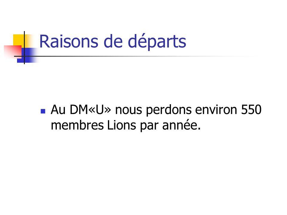 Raisons de départs Au DM«U» nous perdons environ 550 membres Lions par année.