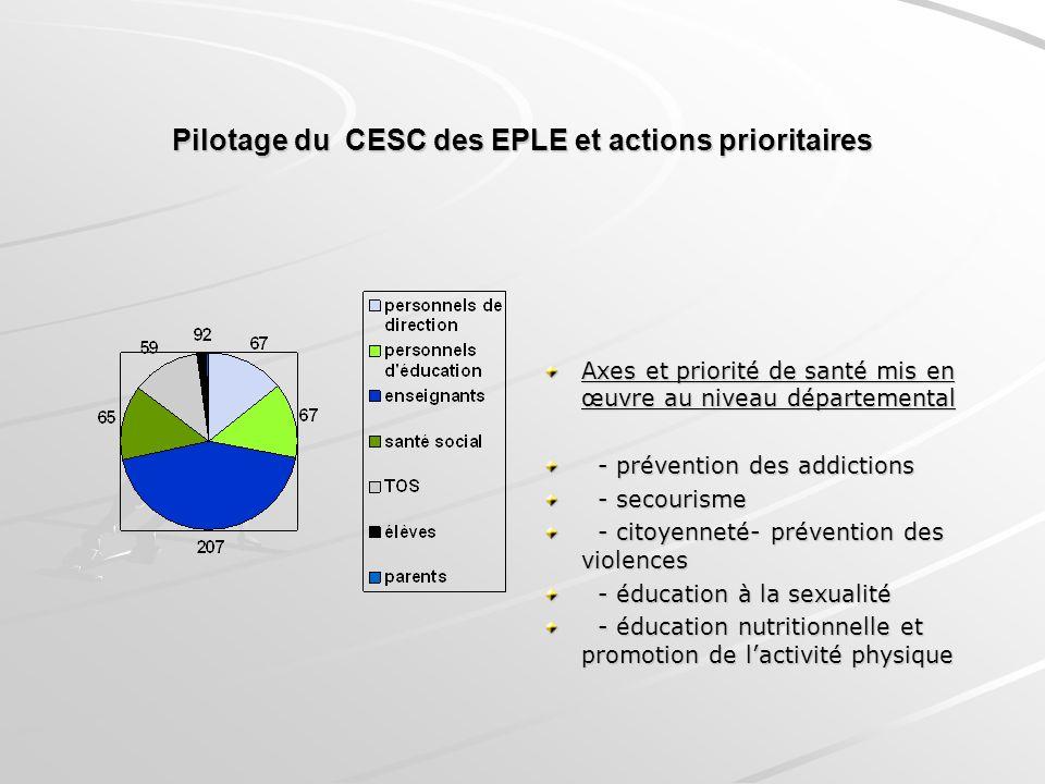 Pilotage du CESC des EPLE et actions prioritaires Axes et priorité de santé mis en œuvre au niveau départemental - prévention des addictions - prévent