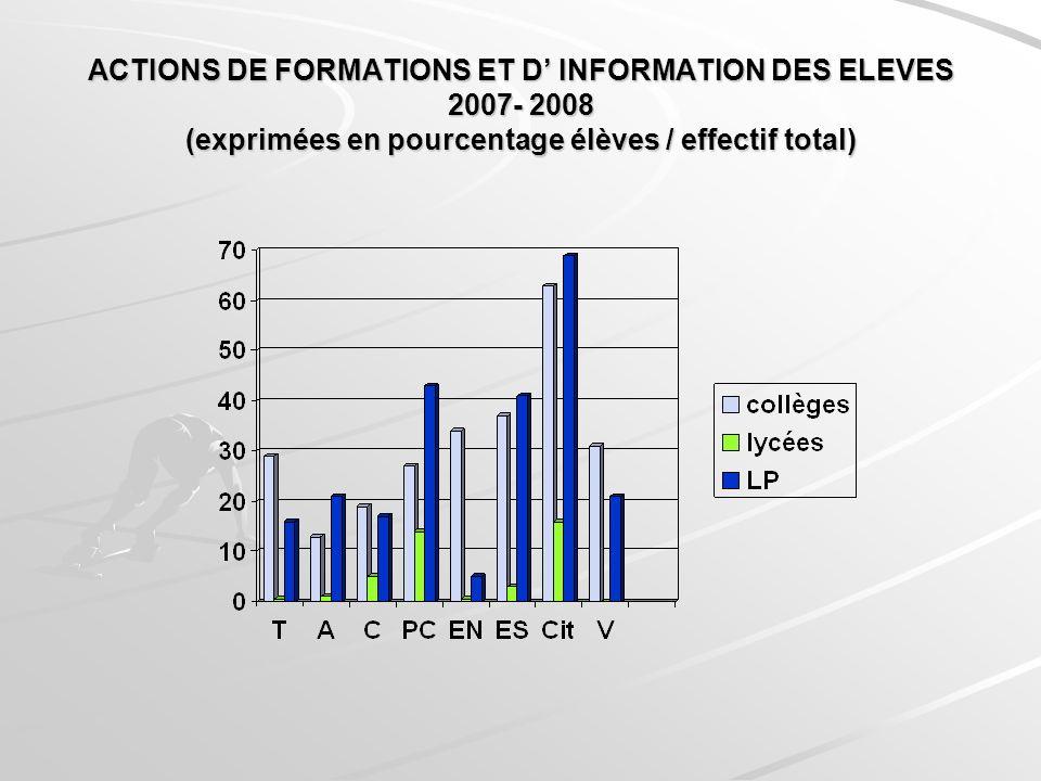 ACTIONS DE FORMATIONS ET D INFORMATION DES ELEVES 2007- 2008 (exprimées en pourcentage élèves / effectif total)
