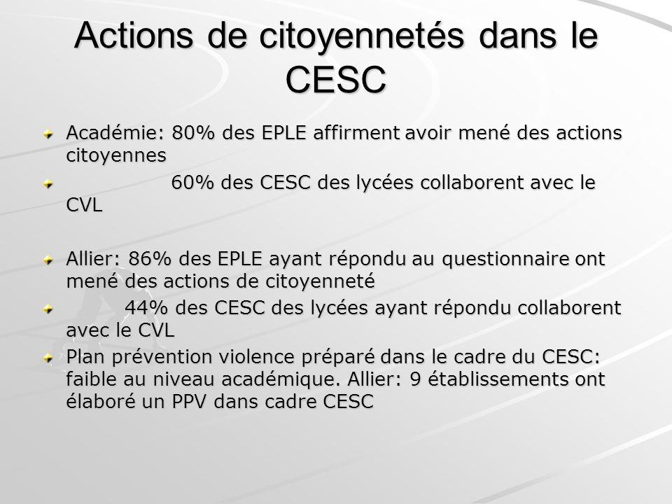 Actions de citoyennetés dans le CESC Académie: 80% des EPLE affirment avoir mené des actions citoyennes 60% des CESC des lycées collaborent avec le CV