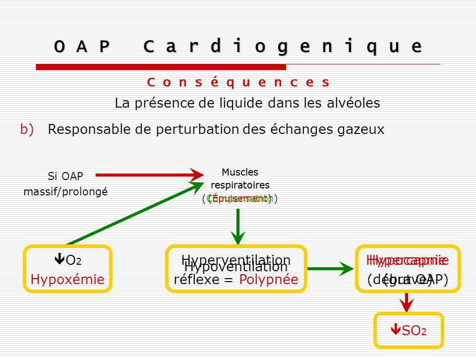O A P C a r d i o g e n i q u e C o n s é q u e n c e s La présence de liquide dans les alvéoles b)Responsable de perturbation des échanges gazeux Hyp