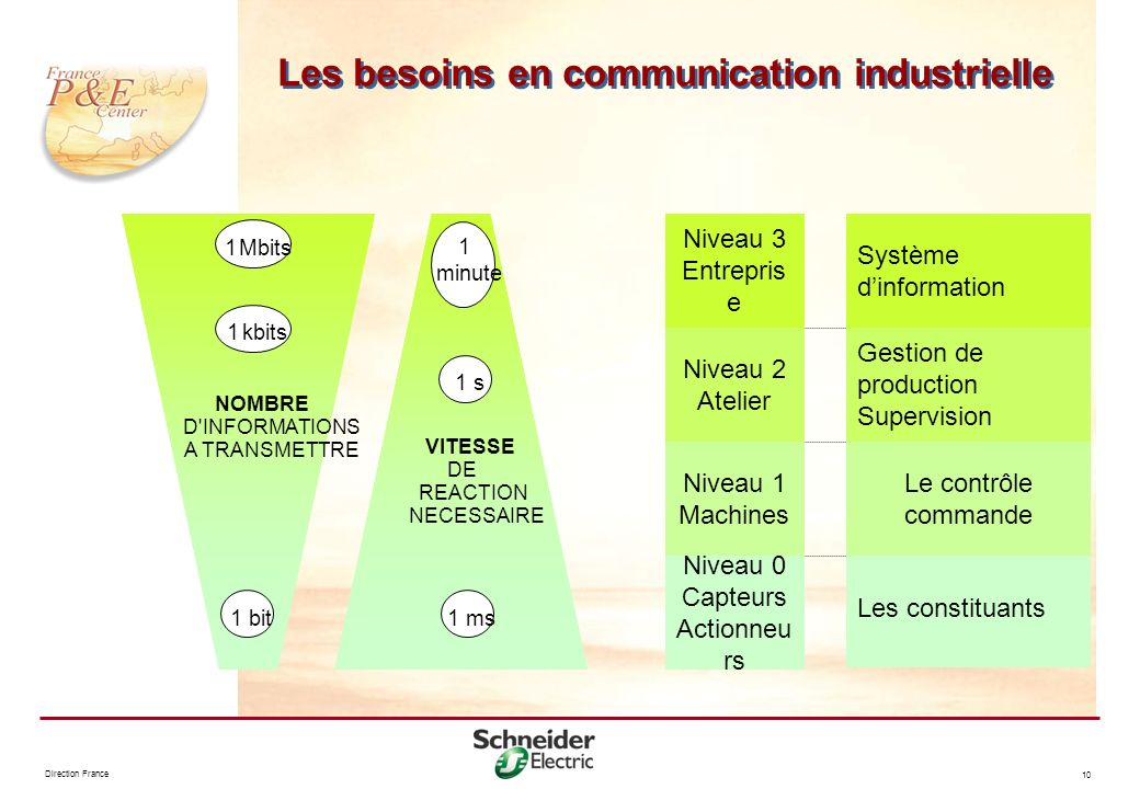 Direction France 10 Les besoins en communication industrielle VITESSE DE REACTION NECESSAIRE 1 ms 1 s 1 minute 1 bit NOMBRE D'INFORMATIONS A TRANSMETT
