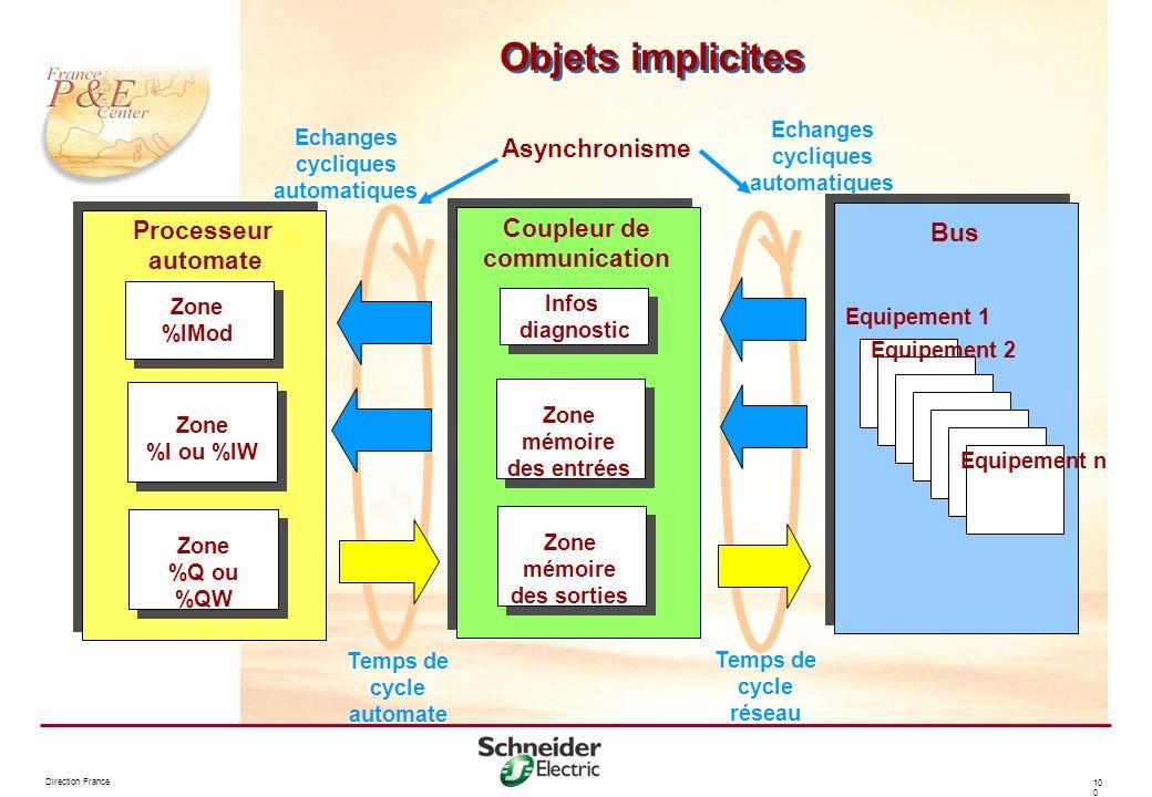 Direction France 10 0 Objets implicites Asynchronisme Zone %I ou %IW Zone %Q ou %QW Zone %IMod Processeur automate Infos diagnostic Zone mémoire des e