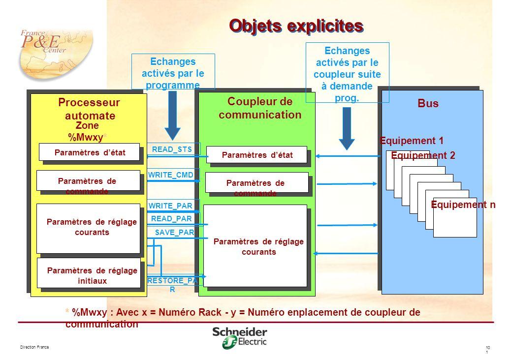 Direction France 10 1 Objets explicites Equipement 1 Equipement 2 Equipement n Bus Coupleur de communication Paramètres de commande Paramètres détat P