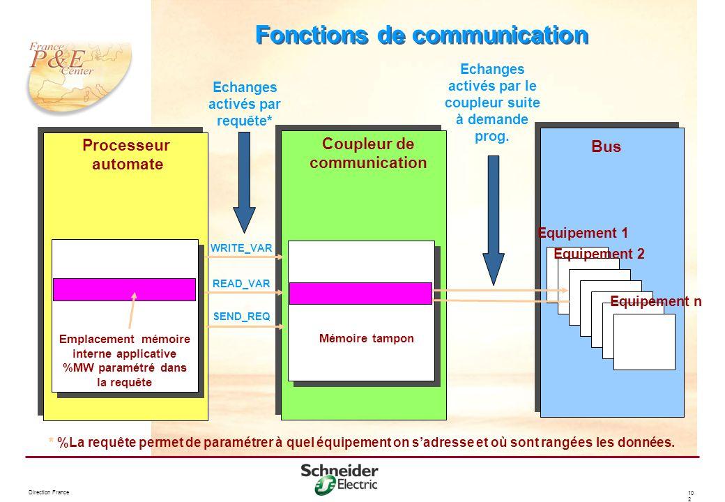 Direction France 10 2 Fonctions de communication Equipement 1 Equipement 2 Equipement n Processeur automate Coupleur de communication Bus Emplacement