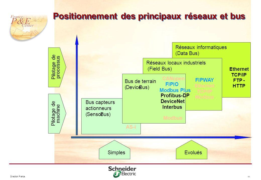 Direction France 11 Positionnement des principaux réseaux et bus Ethernet TCP/IP FTP - HTTP Réseaux informatiques (Data Bus) SimplesEvolués Pilotage d