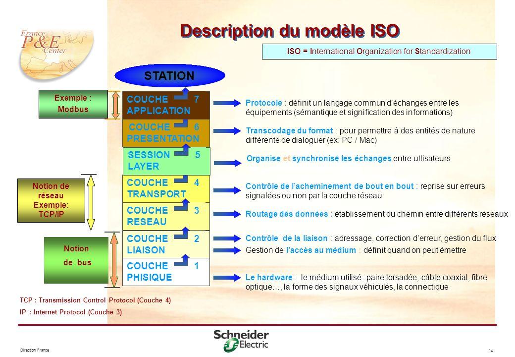 Direction France 14 Description du modèle ISO ISO = International Organization for Standardization COUCHE PRESENTATION 6 Transcodage du format : pour