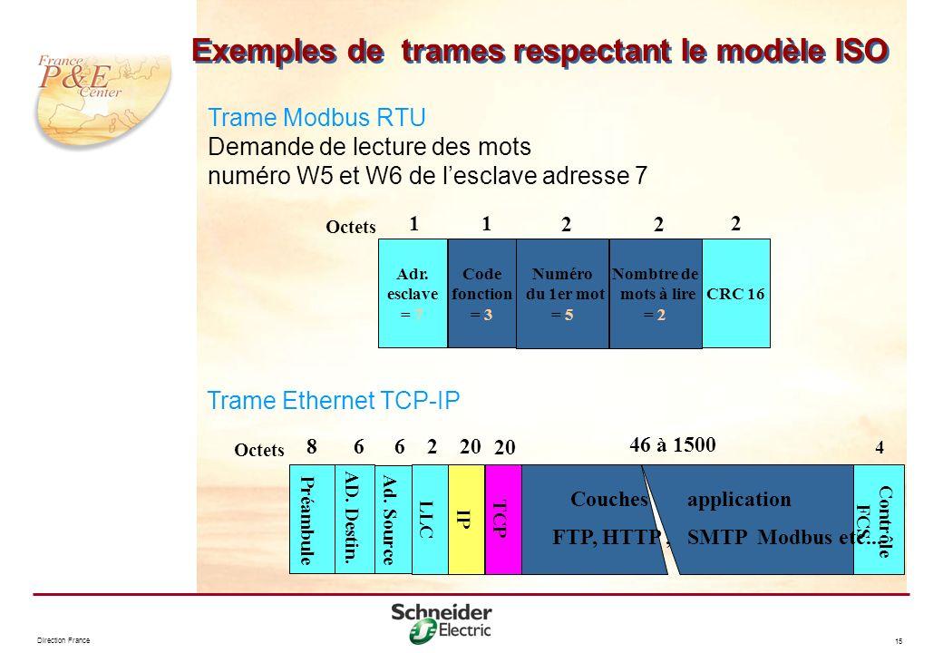 Direction France 15 Exemples de trames respectant le modèle ISO 46 à 1500 Préambule AD. Destin. Ad. Source Couches application Contrôle FCS 8 Octets 6