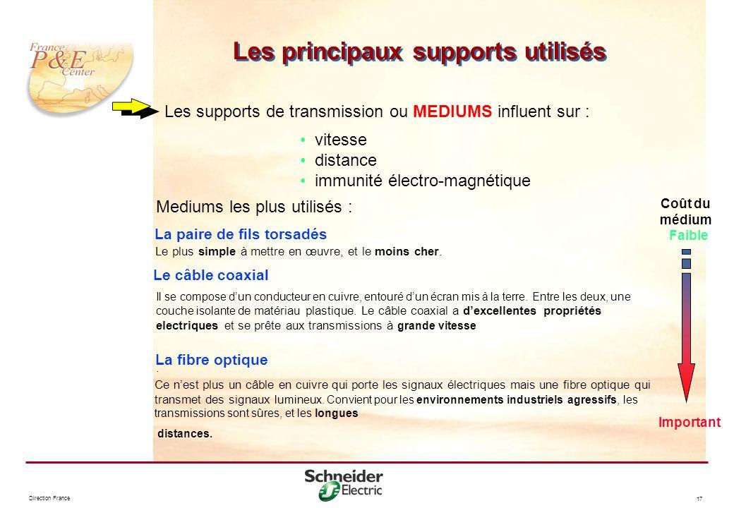 Direction France 17 Les principaux supports utilisés La paire de fils torsadés Le plus simple à mettre en œuvre, et le moins cher. Le câble coaxial Il