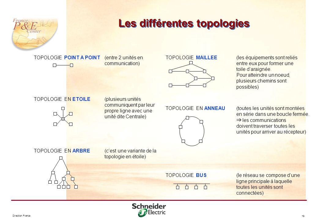Direction France 19 Les différentes topologies TOPOLOGIEPOINT A POINT(entre 2 unités en communication) TOPOLOGIE ENETOILE(plusieurs unités communiquen