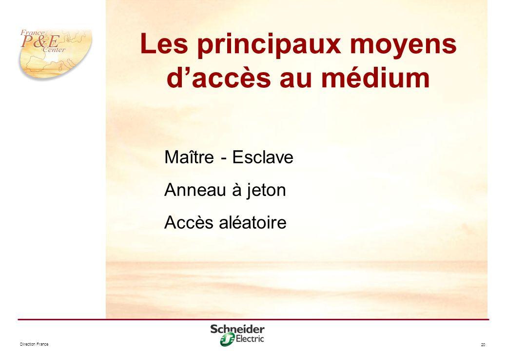 Direction France 20 Maître - Esclave Anneau à jeton Accès aléatoire Les principaux moyens daccès au médium