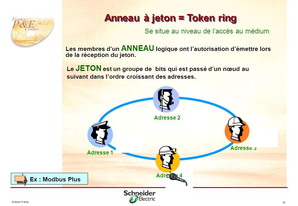 Direction France 22 Anneau à jeton = Token ring Les membres dun ANNEAU logique ont lautorisation démettre lors de la réception du jeton. Le JETON est