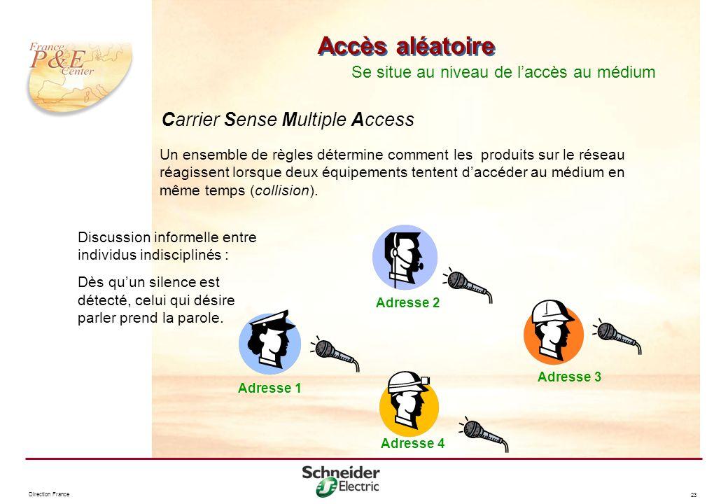 Direction France 23 Accès aléatoire Un ensemble de règles détermine comment les produits sur le réseau réagissent lorsque deux équipements tentent dac