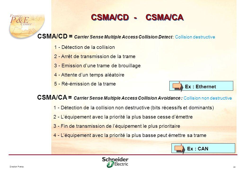 Direction France 24 CSMA/CD - CSMA/CA 1 - Détection de la collision 2 - Arrêt de transmission de la trame 3 - Emission dune trame de brouillage 4 - At