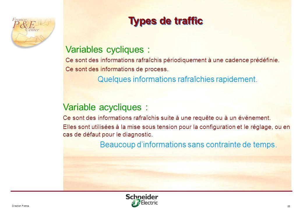 Direction France 28 Types de traffic Variables cycliques : Ce sont des informations rafraîchis périodiquement à une cadence prédéfinie. Ce sont des in