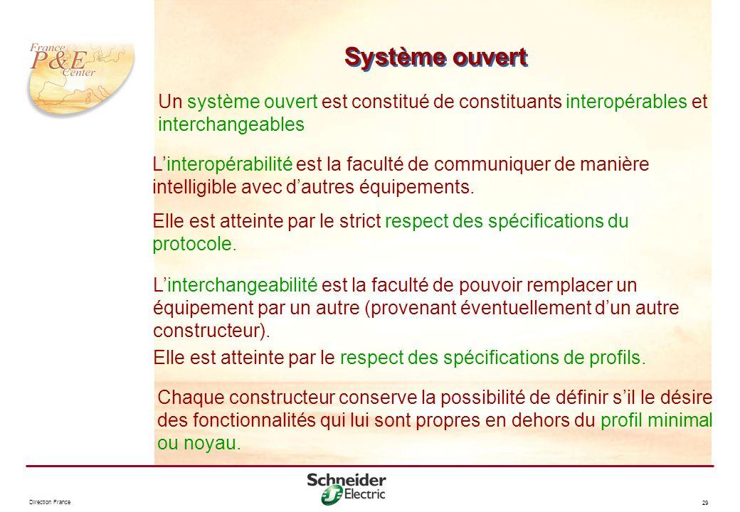 Direction France 29 Système ouvert Un système ouvert est constitué de constituants interopérables et interchangeables Linteropérabilité est la faculté