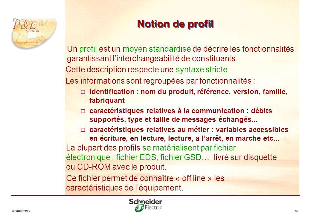 Direction France 30 Notion de profil Un profil est un moyen standardisé de décrire les fonctionnalités garantissant linterchangeabilité de constituant