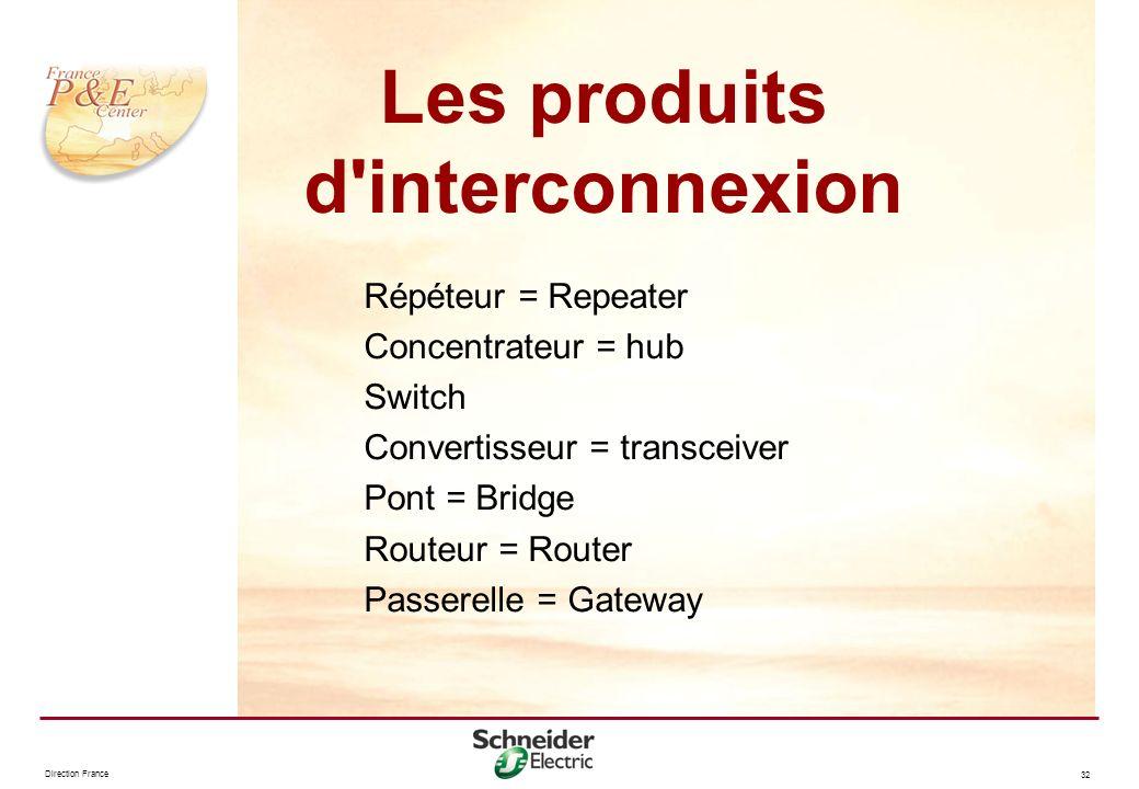 Direction France 32 Répéteur = Repeater Concentrateur = hub Switch Convertisseur = transceiver Pont = Bridge Routeur = Router Passerelle = Gateway Les