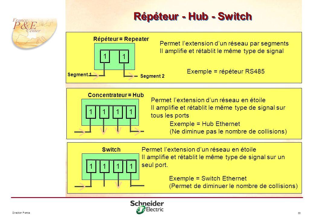 Direction France 33 Répéteur - Hub - Switch Répéteur = Repeater Permet lextension dun réseau par segments Il amplifie et rétablit le même type de sign