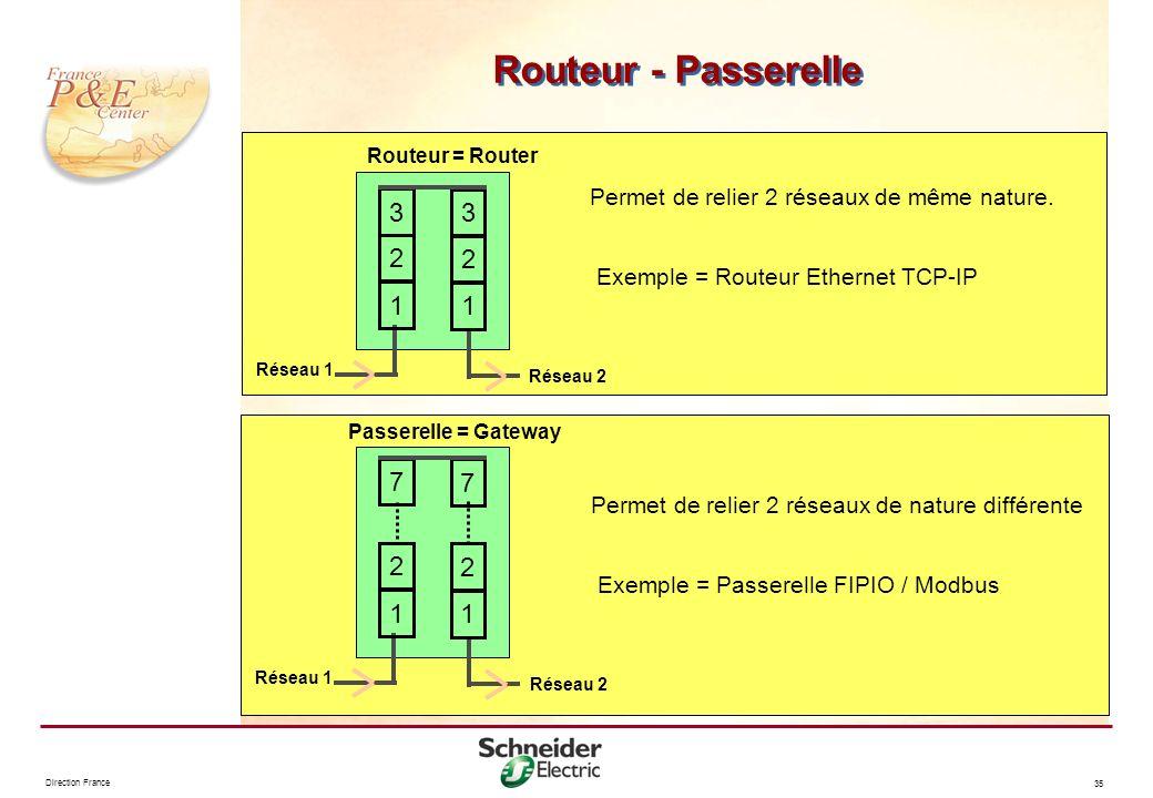 Direction France 35 Routeur - Passerelle Routeur = Router Permet de relier 2 réseaux de même nature. Exemple = Routeur Ethernet TCP-IP 2 2 Réseau 2 Ré
